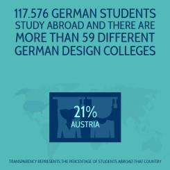 Intercultural Webdesign - an interactive infographic
